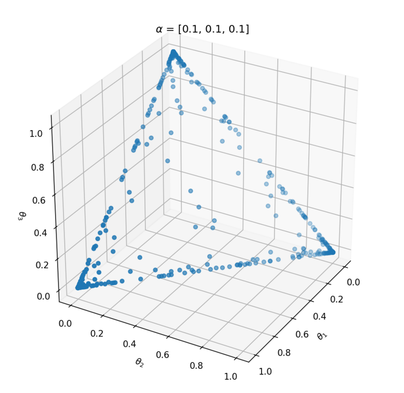 Clustering data with Dirichlet Mixtures in Edward and Pymc3