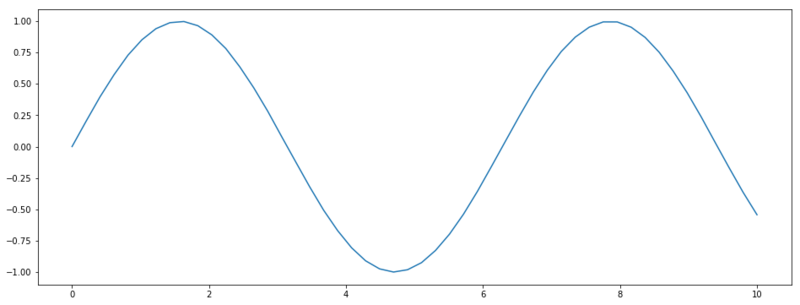 An intuitive introduction to Gaussian processes | Ritchie Vink